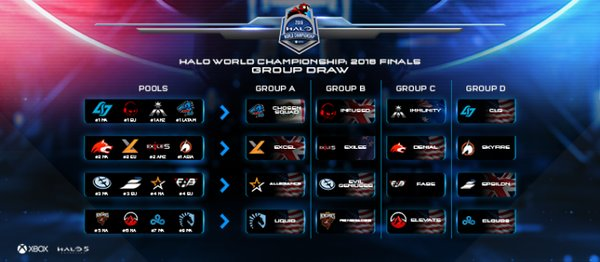 halogroups