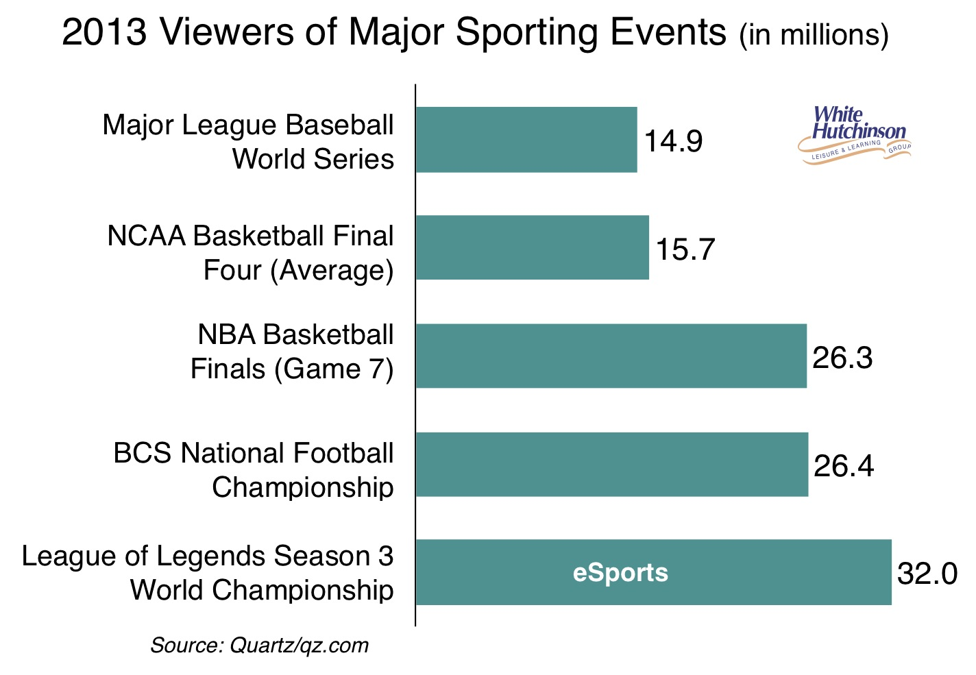 eSports-viewers