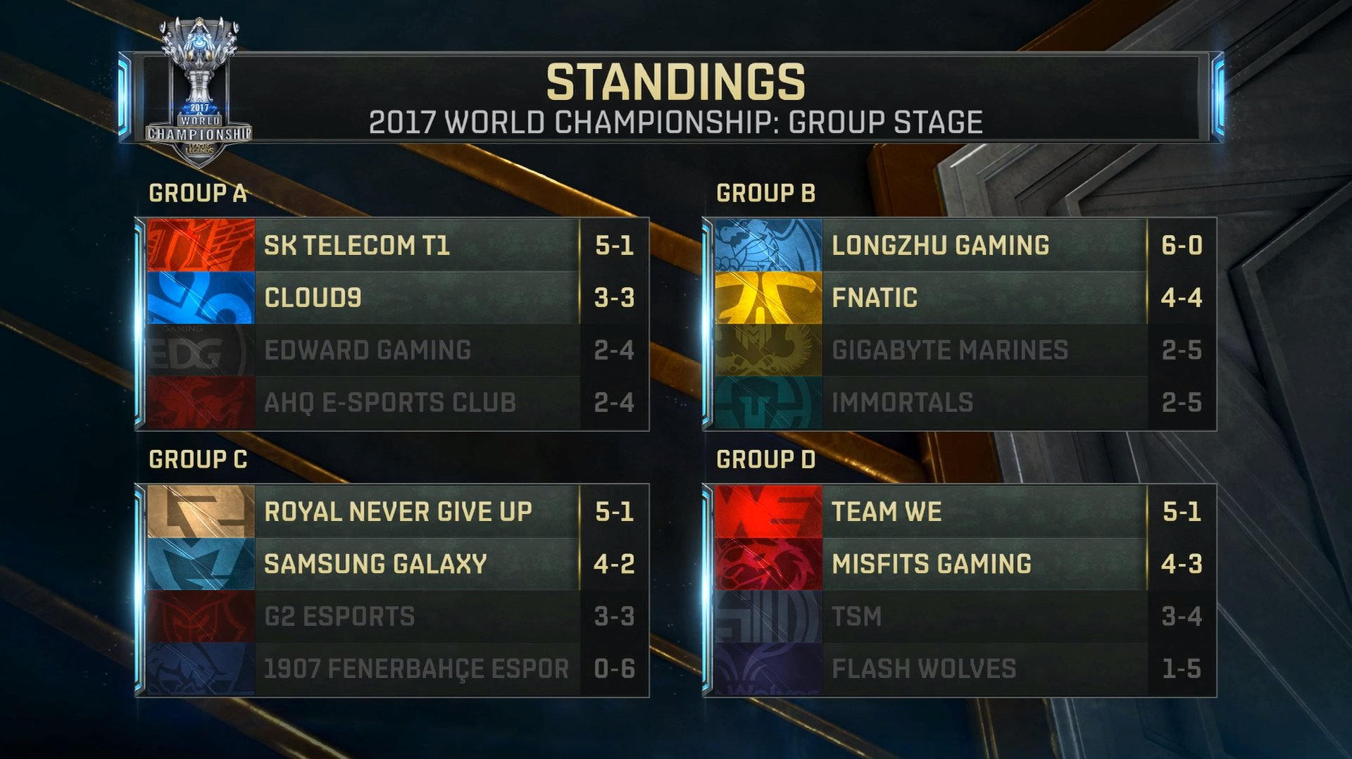 picture of final group stage standings